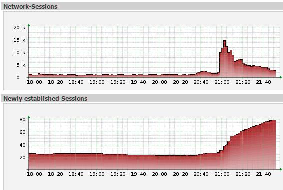 das Protokoll der Firewall zeigt, wann Kerner in der ZDF-Sendung auf die Aktionswebsite hingewiesen hat.
