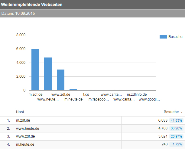 Die meisten Absprünge auf die Aktionsseite kamen von der mobilen Website des ZDF.