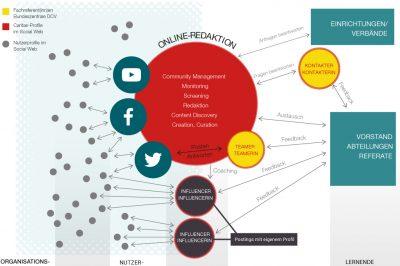 Schaubild mit den unterschiedlichen Rollen in der Social-Media-Kommunikation des Deutschen Caritasverbandes