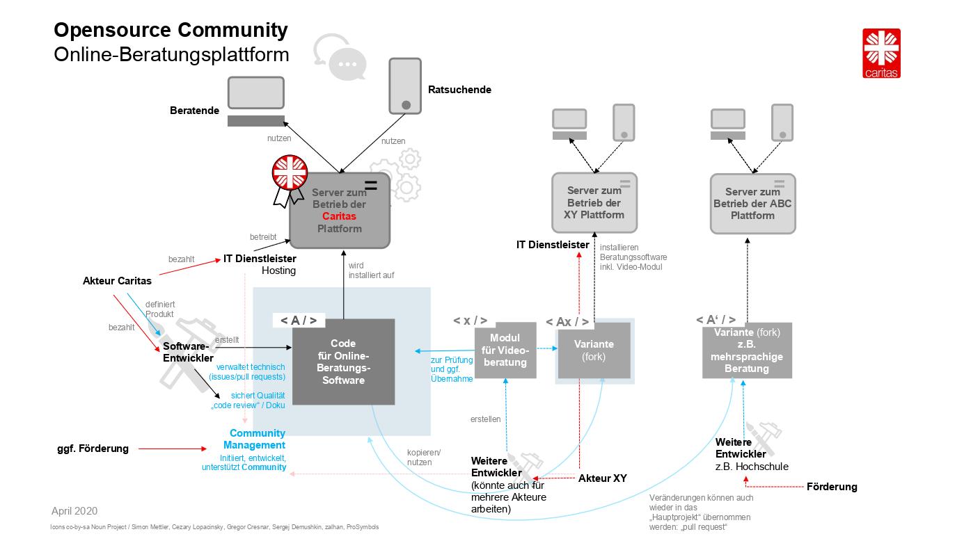Eine Grafik zeigt Rollen und Zusammenhänge zwischen verschiedenen Akteuren in einer (idealen) Opensource-Community für die Online-Beratungsplattform