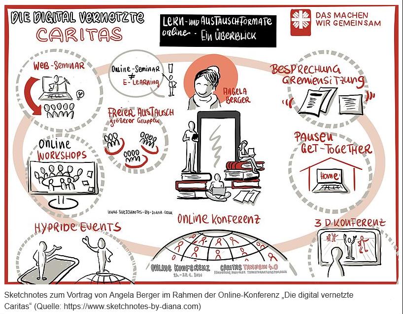 """Sketchnote zum Vortrag """"Die digitale vernetzte Caritas"""", die wichtigsten Punkte werden grafisch dargestellt."""
