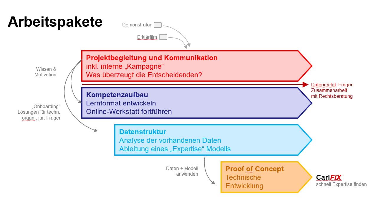 Das Bild zeigt die vier Arbeitspakete des KI Projektes: Projektbegleitung und Kommunikation, Kompetenzaufbau, Datenstruktur und Proof of Concept, um die Umsetzung des CariFIX Systems vorbzubereiten, mit dem schnell Expertise gefunden werden kann.